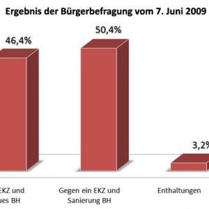 Diagramm Bürgerbefragung